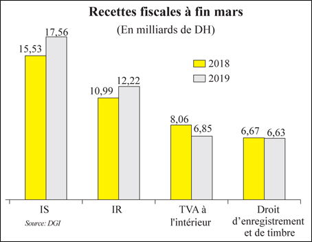 recettes_fiscales_090.jpg