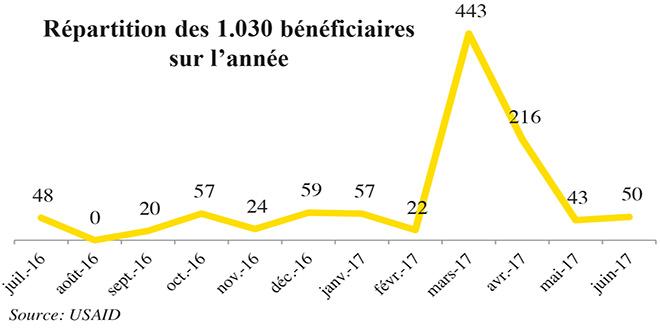 repartition-des-benificiares-career-center.jpg