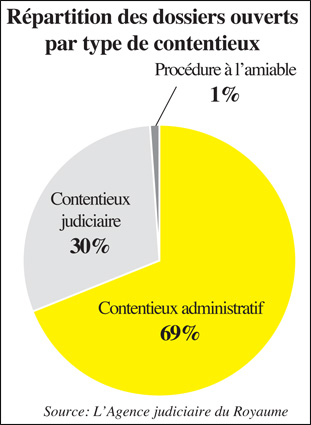 repartition_dossiers_033.jpg