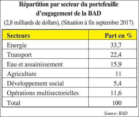 repartition_par_secteur_bad_087.jpg