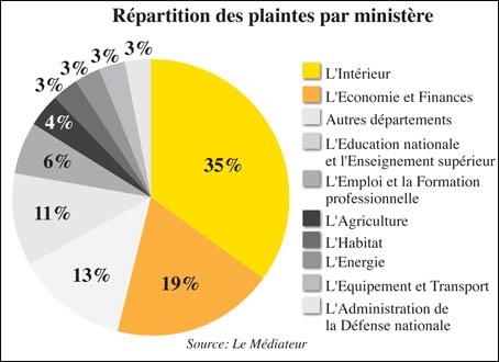 repartitions_plaintes_021.jpg