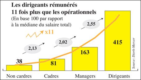 salaire_cadres_003.jpg
