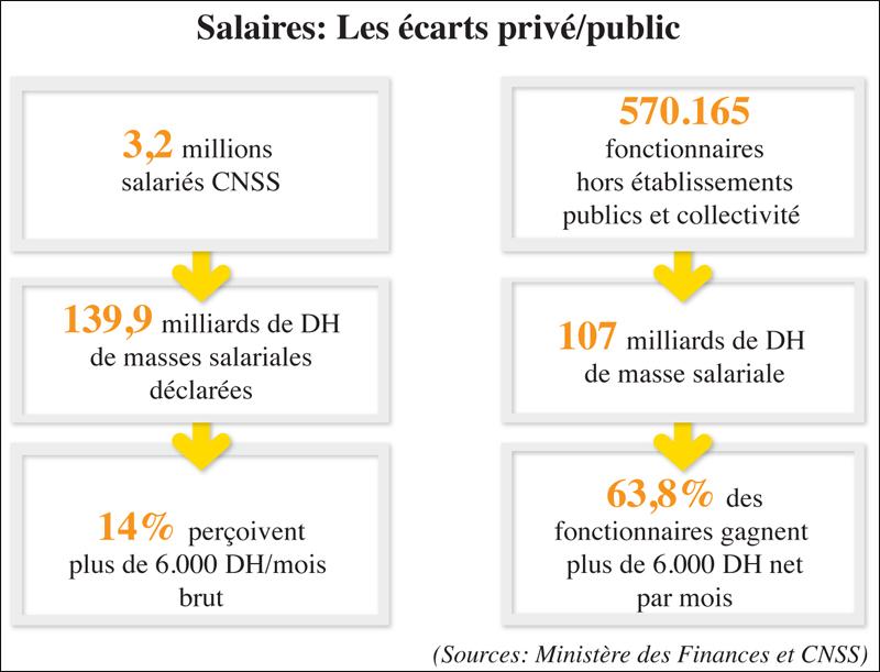 Fonctionnaires Un Poste A Vie Et Un Salaire Moyen Plus Eleve Que Le