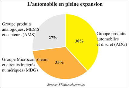 stmicroelectronics_automobile_068.jpg