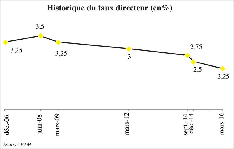 taux-directeur-019.jpg