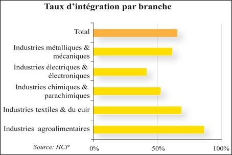 taux_integration_textile_025.jpg