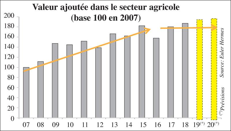 valeur-ajoutee-agricole-044.jpg