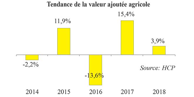 valeur_ajoutee_agricole.jpg