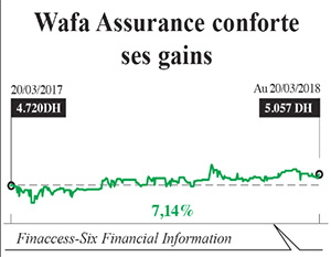 wafa_assurance_finances_banques.jpg